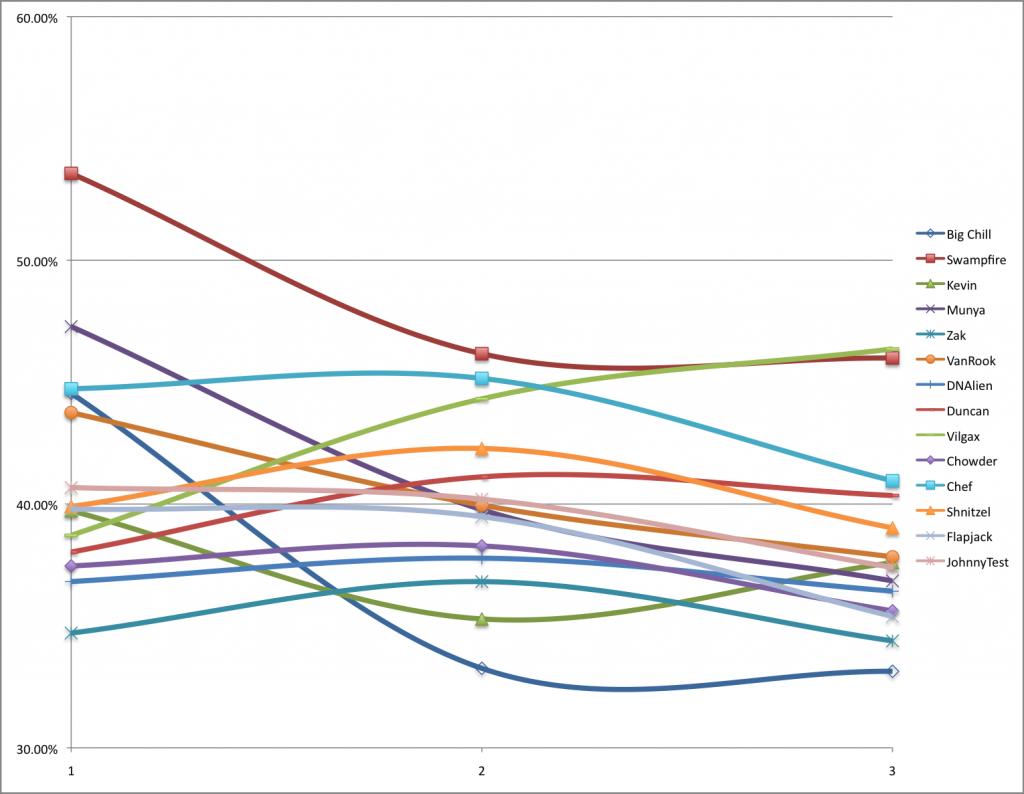 TKO win chart