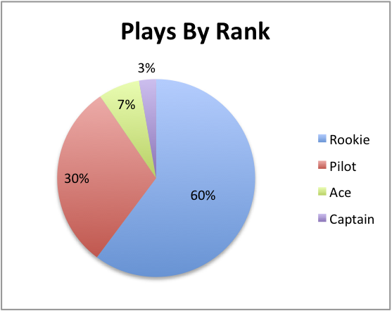 player percentages